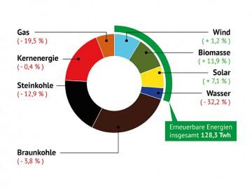 E.on Ausbau – Fokussierung auf erneuerbare Energien